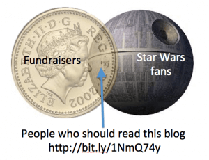 "A Venn Diagram of two overlapping circles. The left circle is a pound coin, saying Fundraisers. The right is shaped like the Death Star, saying Stars Wars fans. Where the two overlap it says ""People Who Should Read this blog"""